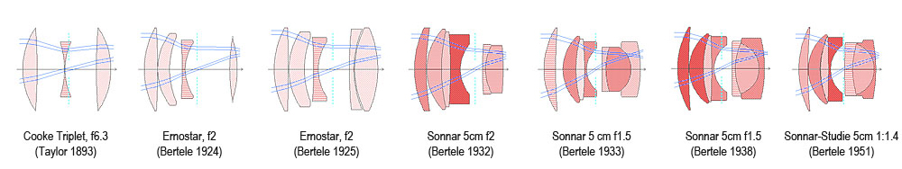 Zeiss Sonnar CookeTriplet to Sonnar